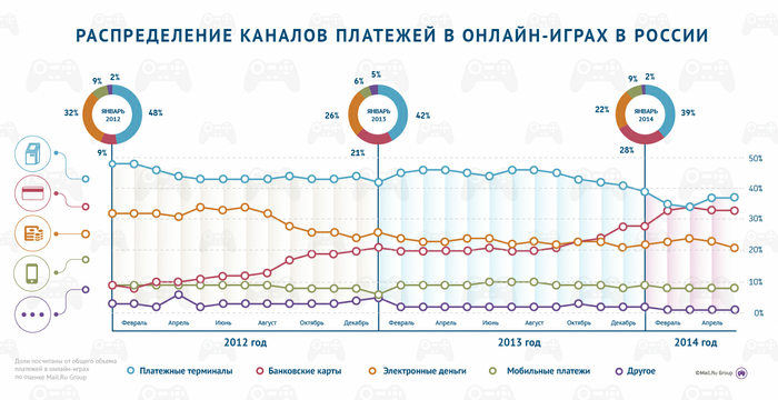 Доля платежей банковскими картами в онлайн-играх утроилась за два года - Изображение 2