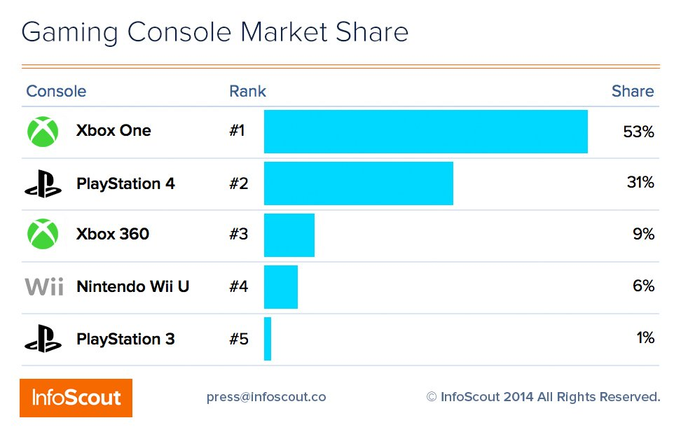 Xbox One обошла PS4 в «черную пятницу». - Изображение 2