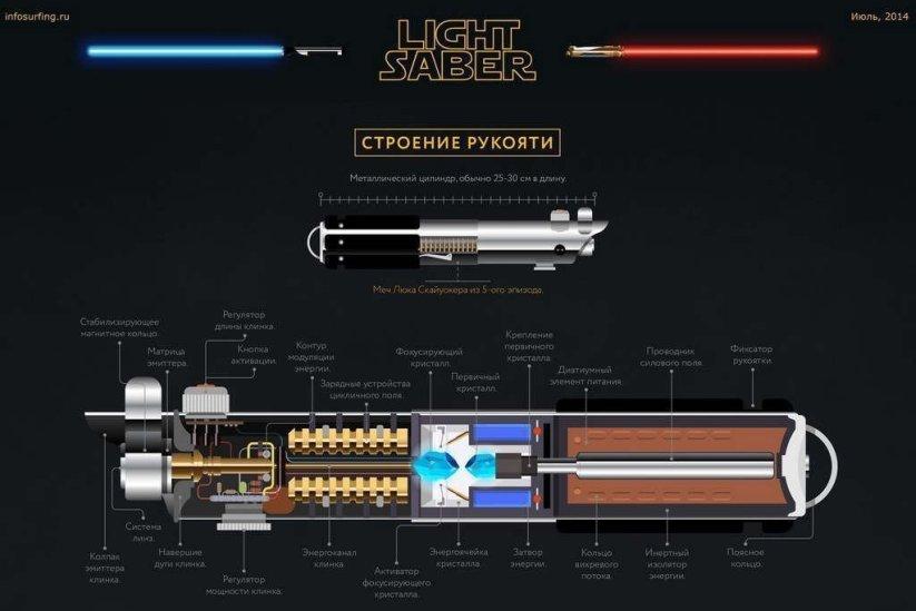 Как сделать световой и меч