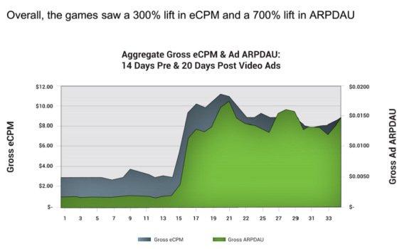 Рекламные ролики в мобильных играх многократно увеличивают выручку - Изображение 2
