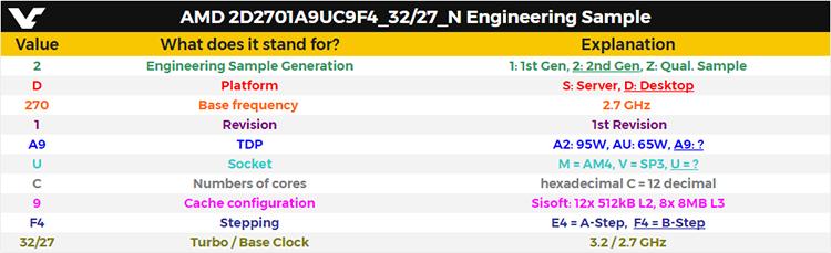 В бенчмарках заметили 12-ядерный AMD Ryzen - Изображение 3
