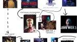 Пользователи Сети придумали кинематографическую вселенную Киану Ривза. - Изображение 1