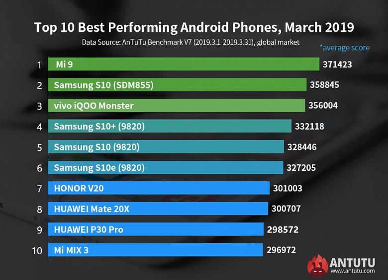 Названа десятка самых мощных Android-смартфонов вмире | Канобу - Изображение 7217