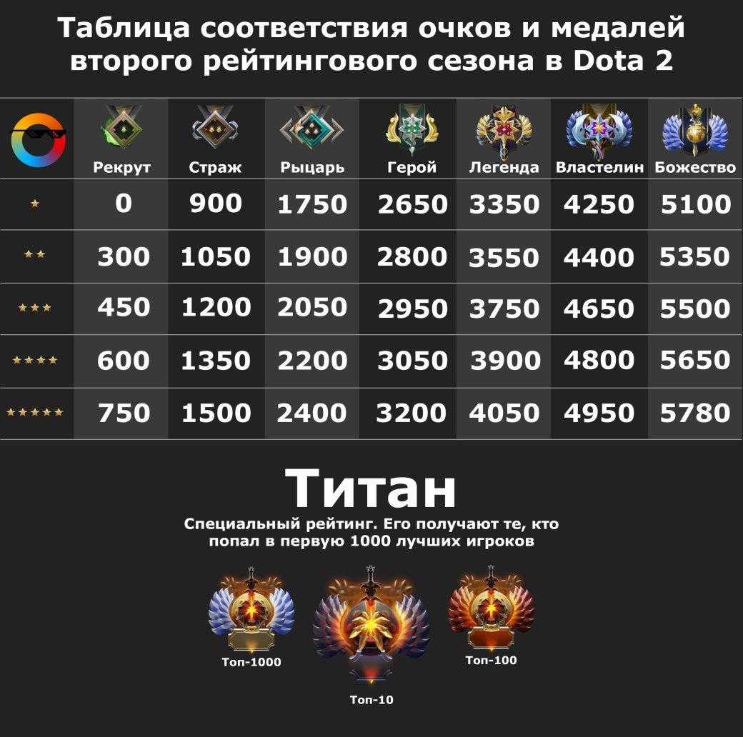 Таблица соответствия очков MMR и медалей второго сезона Dota 2. - Изображение 1