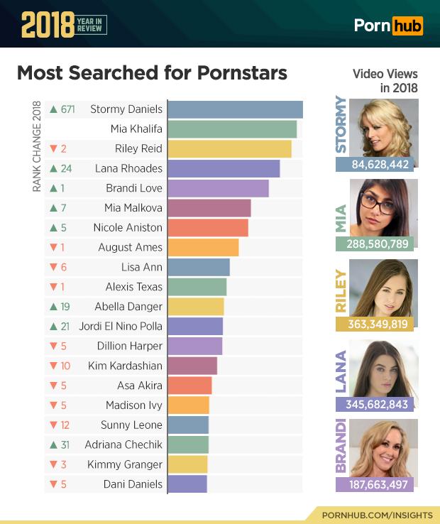 Pornhub подвел итоги года. Что больше всего интересует зрителей вмире ивРоссии? | Канобу - Изображение 7784