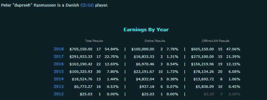 Игроки Astralis — самые богатые «ксеры» мира. За этот год они заработали больше, чем за всю карьеру   Канобу - Изображение 3