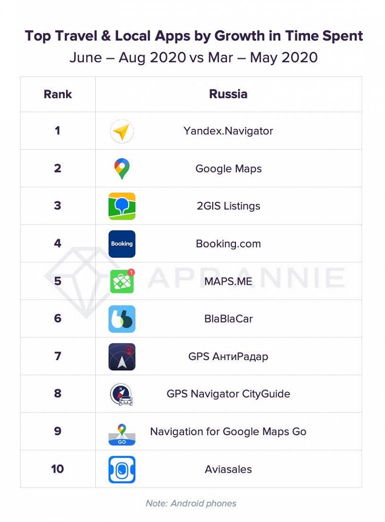 Названы самые популярные приложения для путешествий уроссиян | Канобу - Изображение 7030
