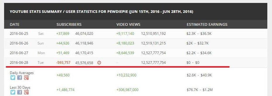 Масштабная «чистка» YouTube лишила PewDiePie 600 000 подписчиков | Канобу - Изображение 13394