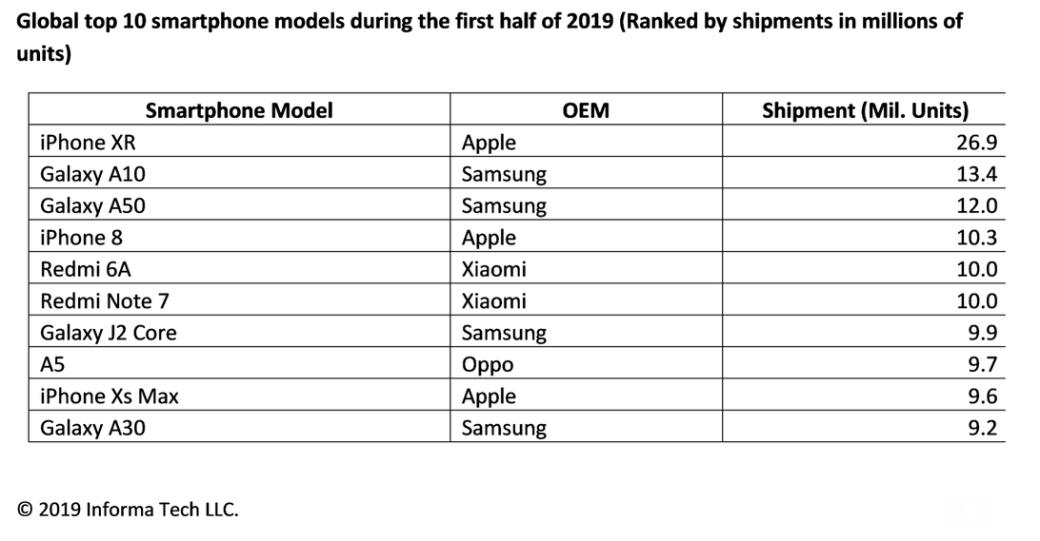 Топ-10 самых продаваемых смартфонов 2019 года | Канобу - Изображение 1