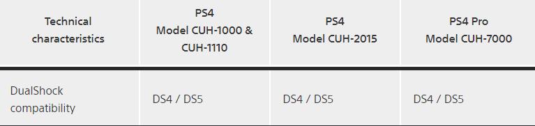 DualShock 5 будет совместим с PS4? Так сказано на сайте PlayStation | Канобу - Изображение 1078