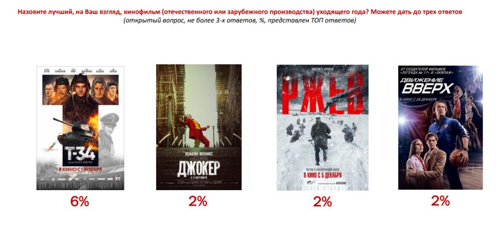 Больше всего в 2019 году россиянам понравились фильм «Т-34» и украинский сериал «Пес» | Канобу - Изображение 0