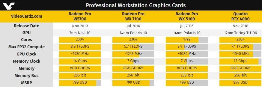 Анонсирована видеокарта Radeon Pro W5700. Помощности она превосходит Nvidia Quadro RTX 4000 | Канобу - Изображение 0