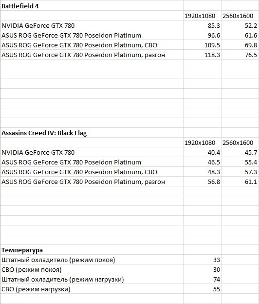 Я – водяной: видекокарта ASUS ROG GeForce GTX 780 Poseidon Platinum | Канобу - Изображение 4