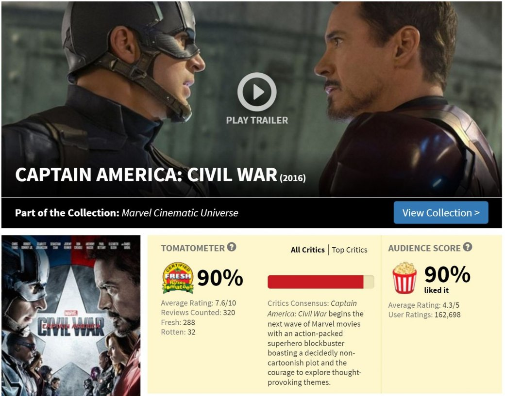 3 проблемы рейтинга Rotten Tomatoes | Канобу - Изображение 9