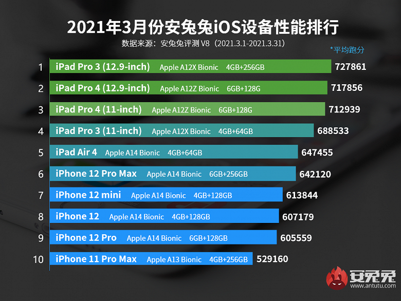 AnTuTu назвал самые мощные устройства Apple | Канобу - Изображение 1065